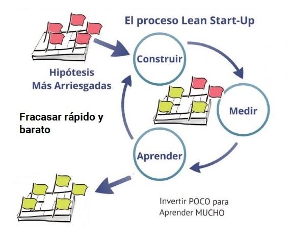 lean startup innokabi